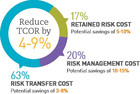 TCOR Savings